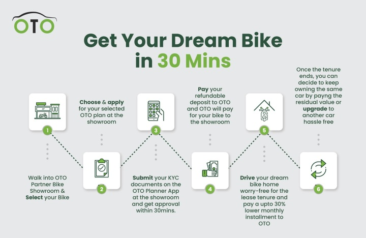 Oto Bike Infographics-02 (1)